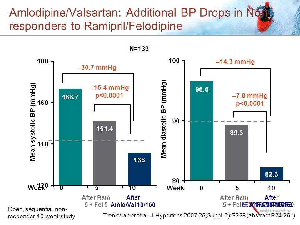 Amlodipine/Valsartan: Additional BP Drops in Non- responders to Ramipril/Felodipine –30.7 mmHg –14.3 mmHg –15.4 mmHg p<0.0001 –7.0 mmHg p<0.0001 Week0