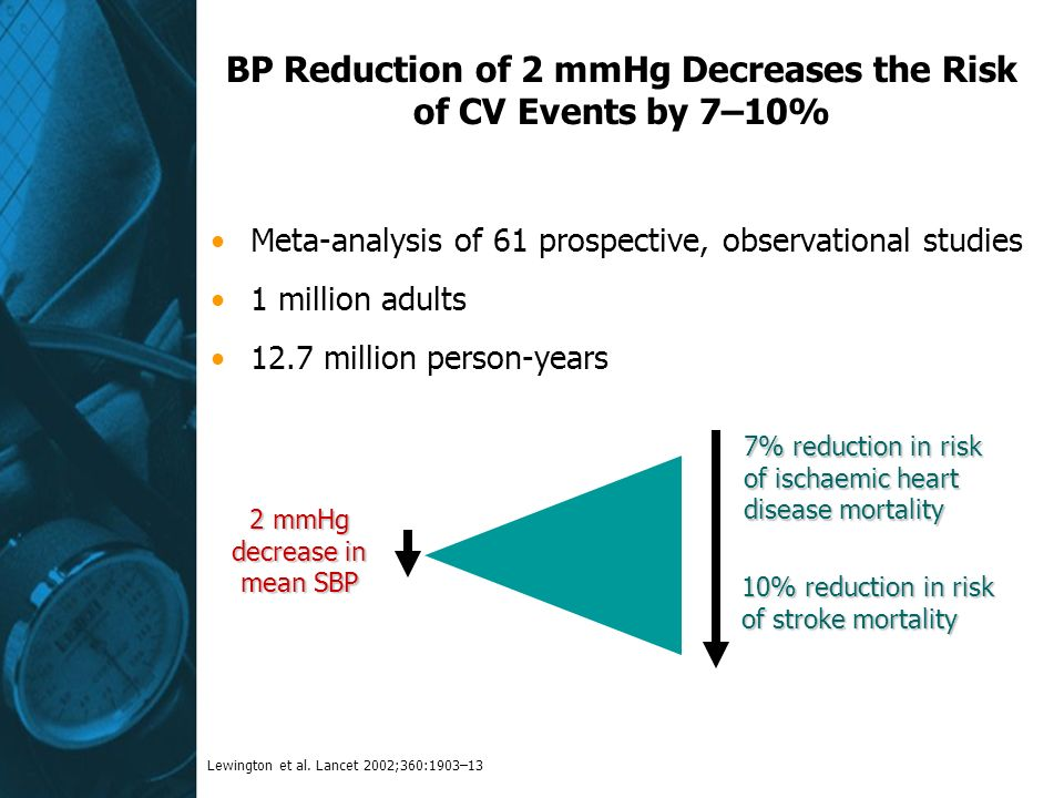 BP Reduction of 2 mmHg Decreases the Risk of CV Events by 7–10% Meta-analysis of 61 prospective, observational studies 1 million adults 12.7 million person-years 2 mmHg decrease in mean SBP 10% reduction in risk of stroke mortality 7% reduction in risk of ischaemic heart disease mortality Lewington et al.