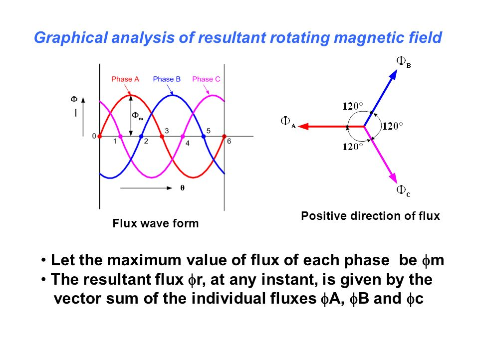 Flux wave form Positive direction of flux Graphical analysis of resultant rotating magnetic field Let the maximum value of flux of each phase be m The