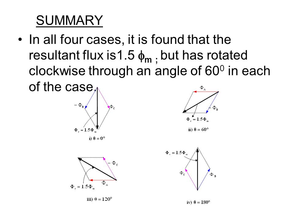 SUMMARY In all four cases, it is found that the resultant flux is1.5 m ; but has rotated clockwise through an angle of 60 0 in each of the case.