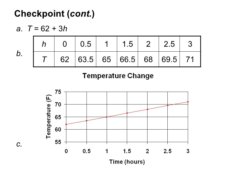 Checkpoint (cont.) a. T = 62 + 3h b. h00.511.522.53 T6263.56566.56869.571 c.