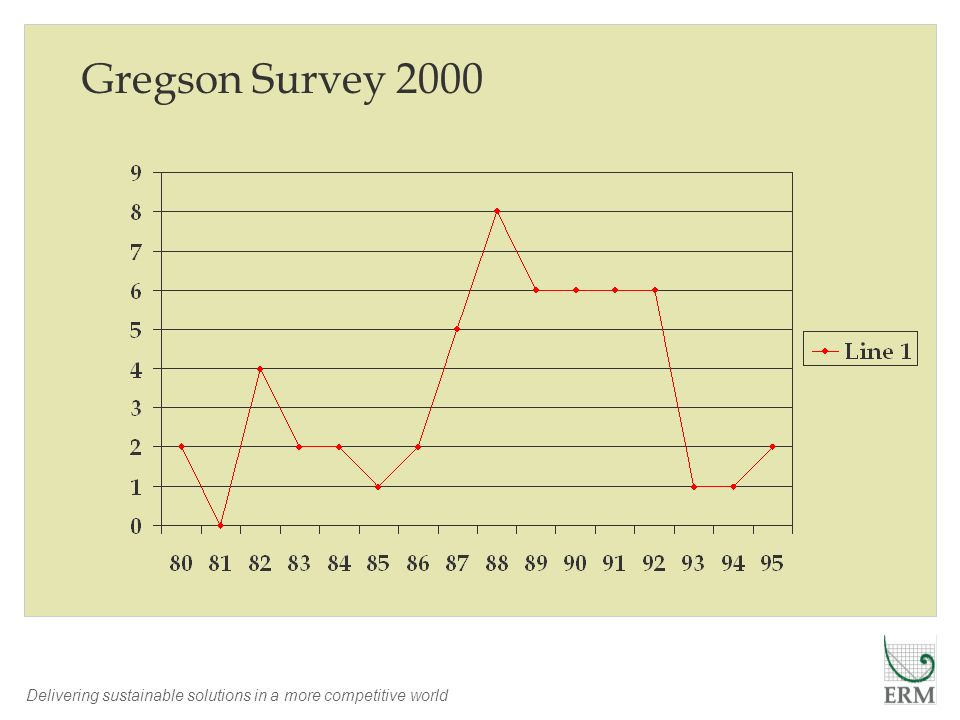 Delivering sustainable solutions in a more competitive world Gregson Survey 2000