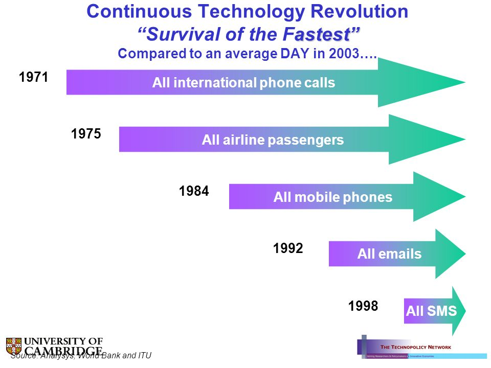 astest Continuous Technology Revolution Survival of the Fastest Compared to an average DAY in 2003…. All international phone calls 1971 All airline pa
