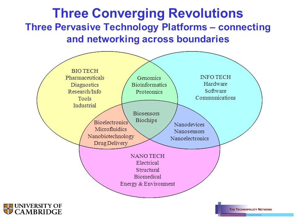 Three Converging Revolutions Three Pervasive Technology Platforms – connecting and networking across boundaries BIO TECH Pharmaceuticals Diagnostics R