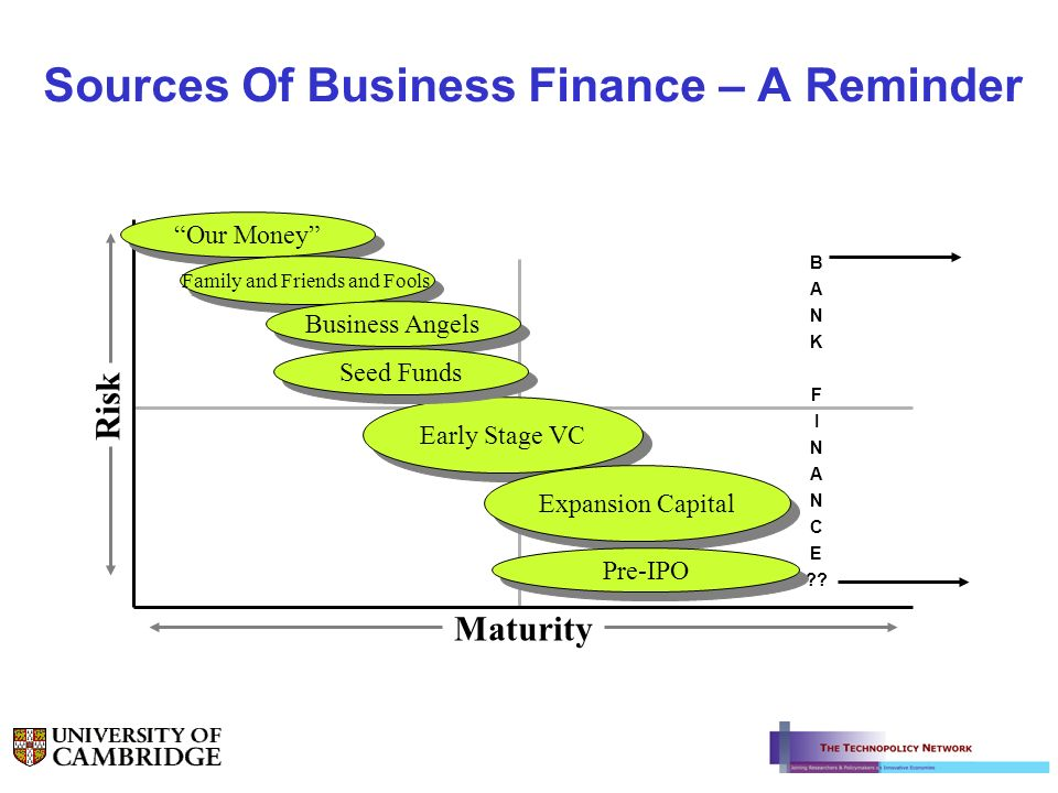 Sources Of Business Finance – A Reminder Maturity Risk Our Money Family and Friends and Fools Business Angels Early Stage VC Expansion Capital B A N K