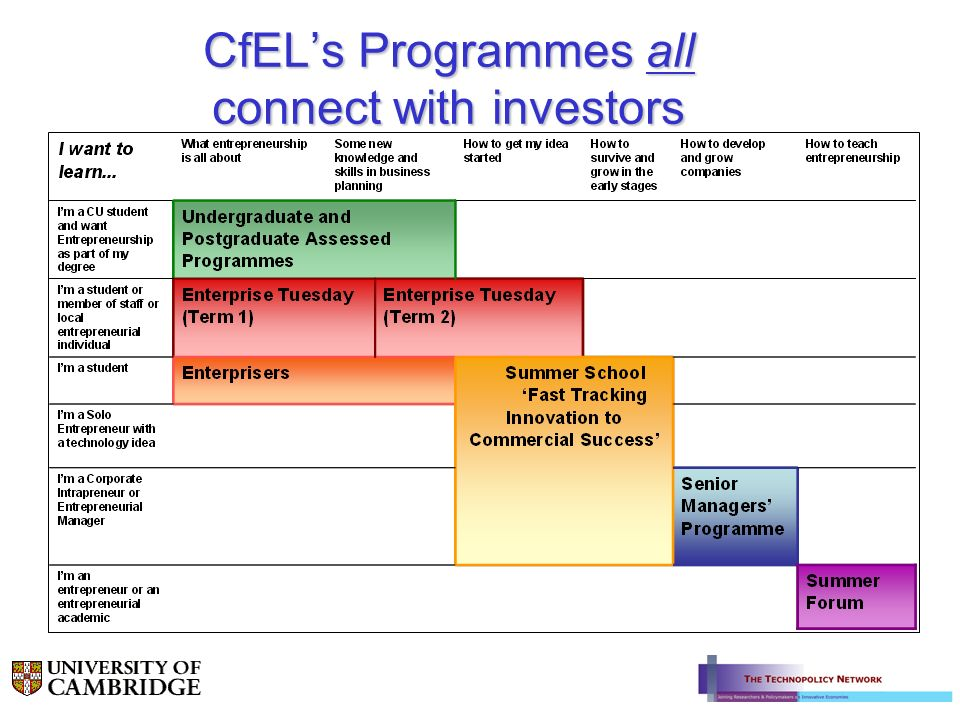CfELs Programmes all connect with investors
