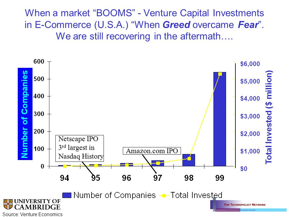 When a market BOOMS - Venture Capital Investments in E-Commerce (U.S.A.) When Greed overcame Fear. We are still recovering in the aftermath…. Source: