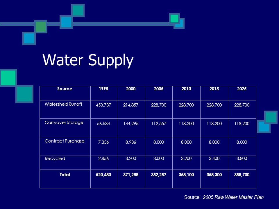 Water Supply Source199520002005201020152025 Watershed Runoff 453,737214,857228,700 Carryover Storage 56,534144,295112,557118,200 Contract Purchase 7,3