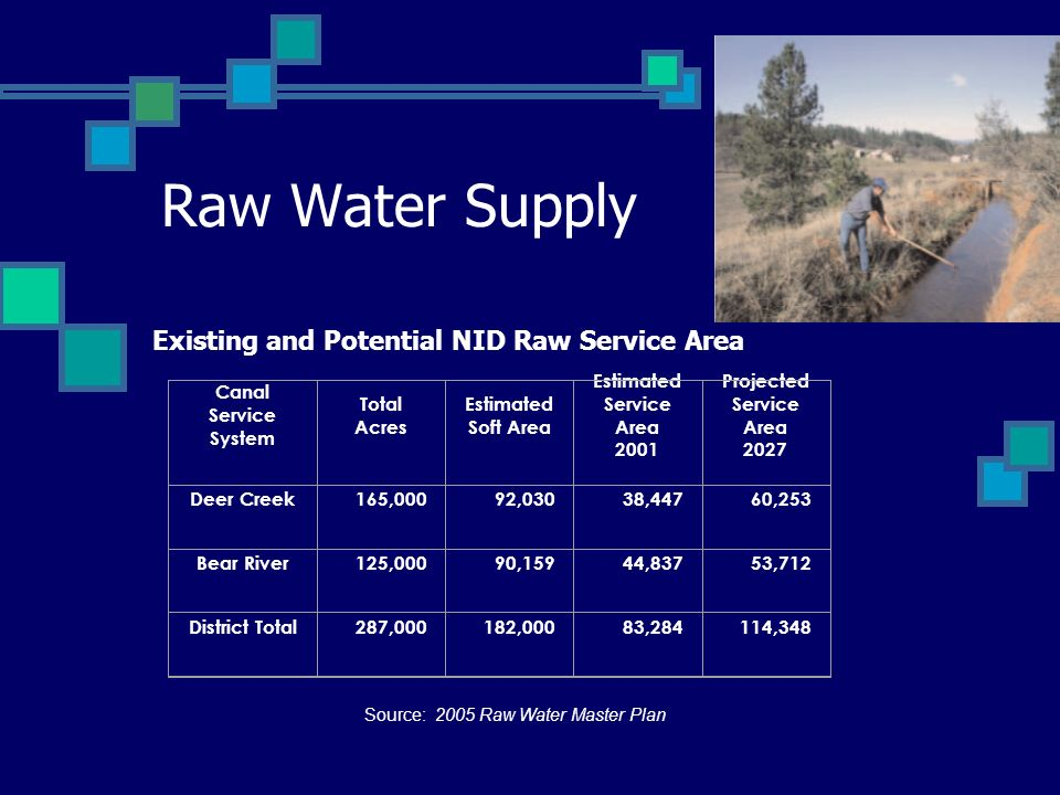 Raw Water Supply Source: 2005 Raw Water Master Plan Existing and Potential NID Raw Service Area Canal Service System Total Acres Estimated Soft Area E