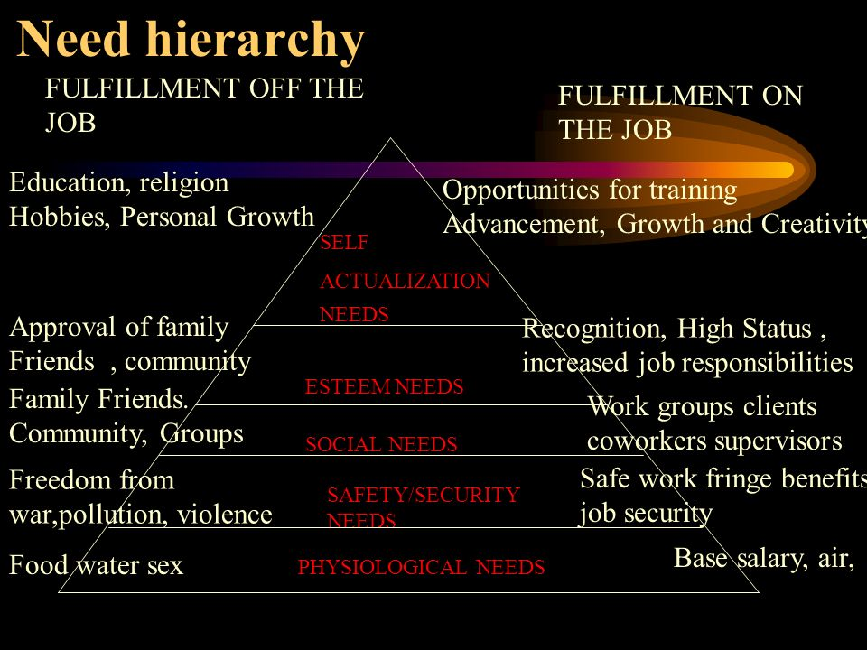 Need hierarchy SELF ACTUALIZATION NEEDS ESTEEM NEEDS SOCIAL NEEDS SAFETY/SECURITY NEEDS PHYSIOLOGICAL NEEDS FULFILLMENT ON THE JOB FULFILLMENT OFF THE