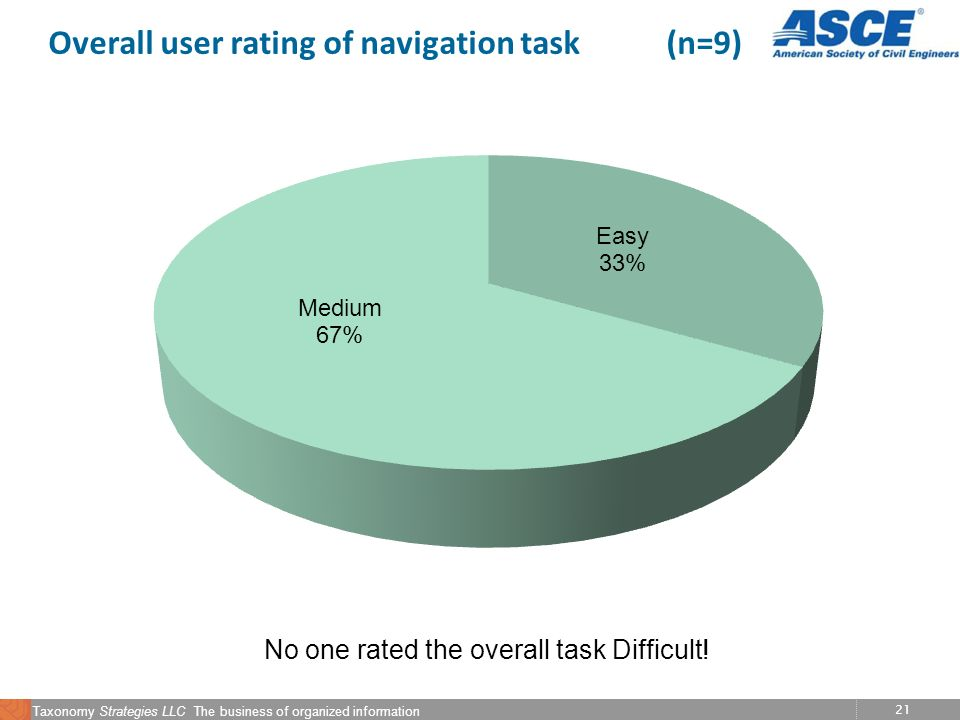 21 Taxonomy Strategies LLC The business of organized information Overall user rating of navigation task (n=9) No one rated the overall task Difficult!