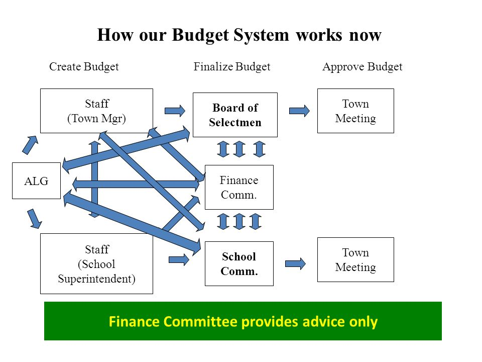 Staff (Town Mgr) Board of Selectmen Finance Comm.