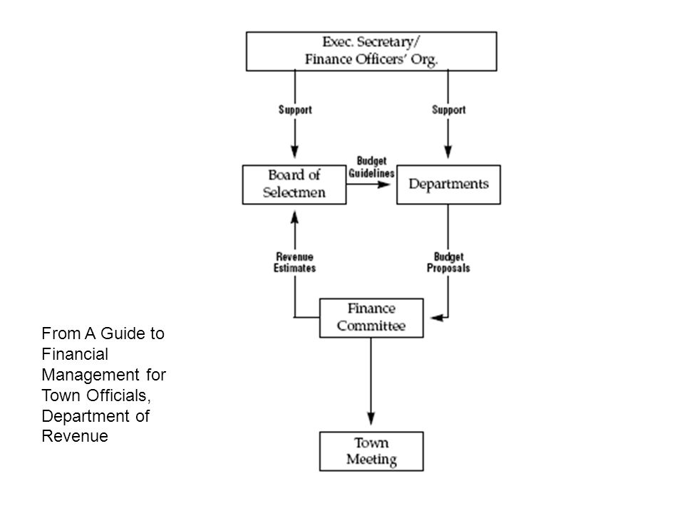 From A Guide to Financial Management for Town Officials, Department of Revenue