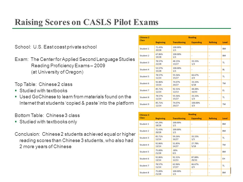 Raising Scores on CASLS Pilot Exams School: U.S.
