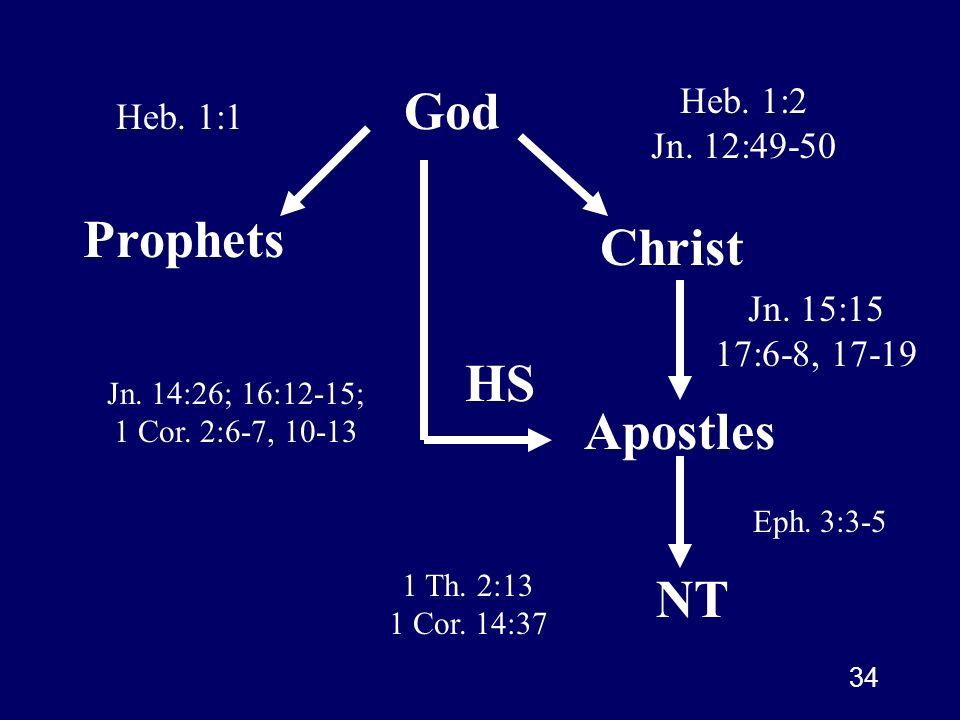 34 God Prophets Christ Apostles NT Heb. 1:1 Heb. 1:2 Jn. 12:49-50 Jn. 15:15 17:6-8, 17-19 HS Jn. 14:26; 16:12-15; 1 Cor. 2:6-7, 10-13 Eph. 3:3-5 1 Th.