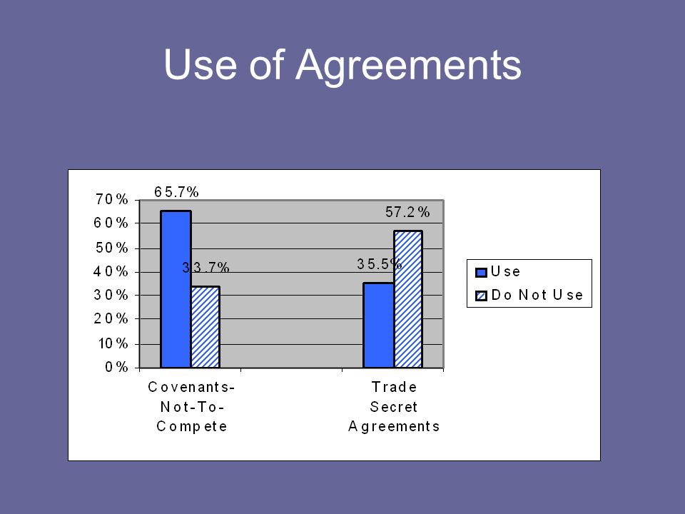 Use of Agreements