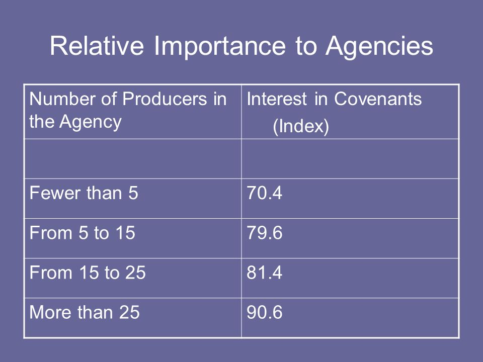 Relative Importance to Agencies Number of Producers in the Agency Interest in Covenants (Index) Fewer than 570.4 From 5 to 1579.6 From 15 to 2581.4 More than 2590.6