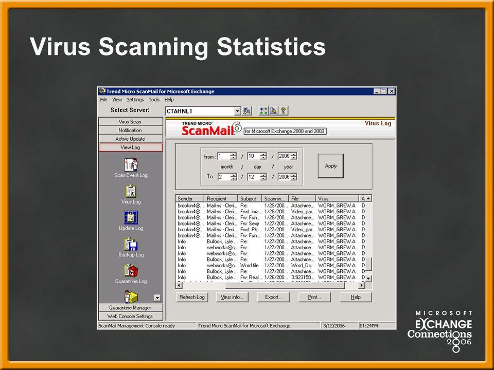 Virus Scanning Statistics