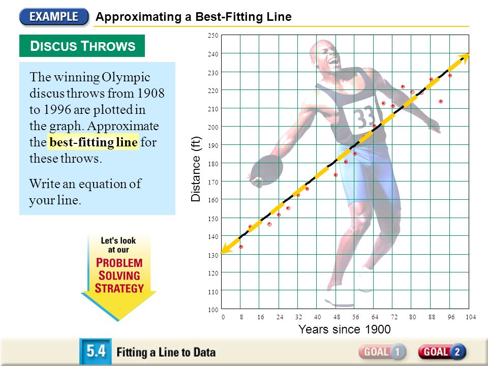Approximating a Best-Fitting Line D ISCUS T HROWS Years since 1900 Distance (ft) 081624324048566472808896104 100 110 120 130 140 150 160 170 180 190 2