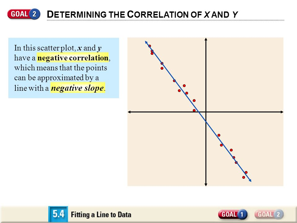 D ETERMINING THE C ORRELATION OF X AND Y In this scatter plot, x and y have a negative correlation, which means that the points can be approximated by