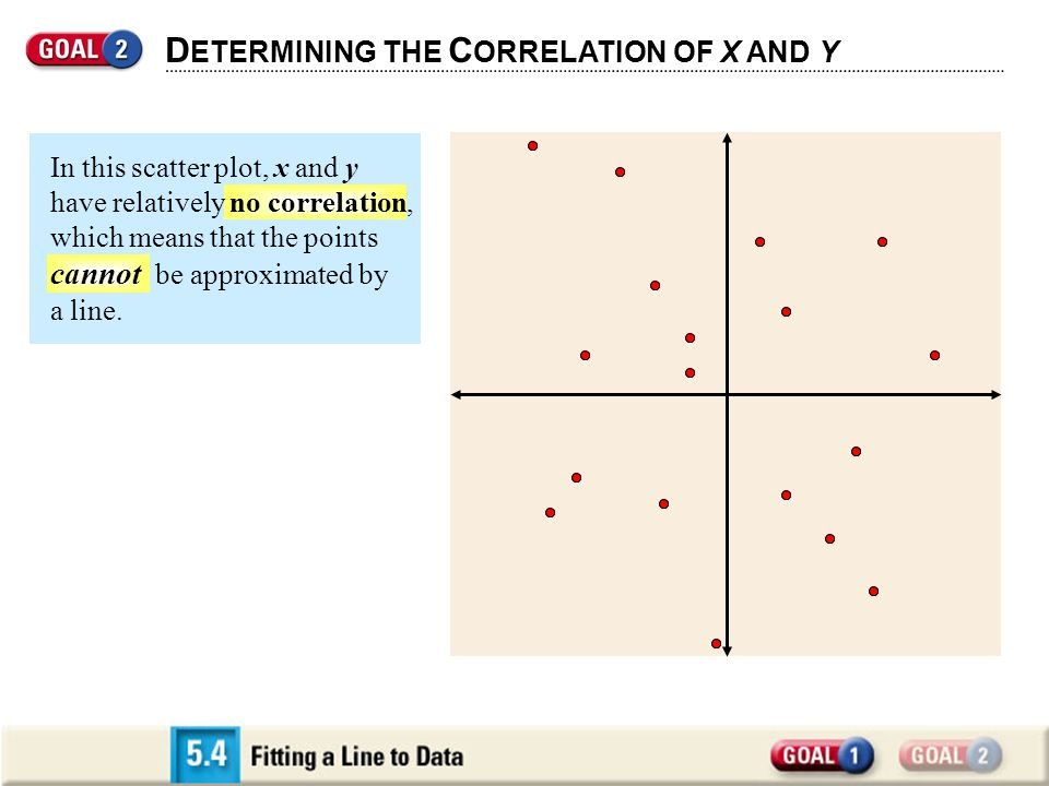 D ETERMINING THE C ORRELATION OF X AND Y In this scatter plot, x and y have relatively no correlation, which means that the points cannot be approxima
