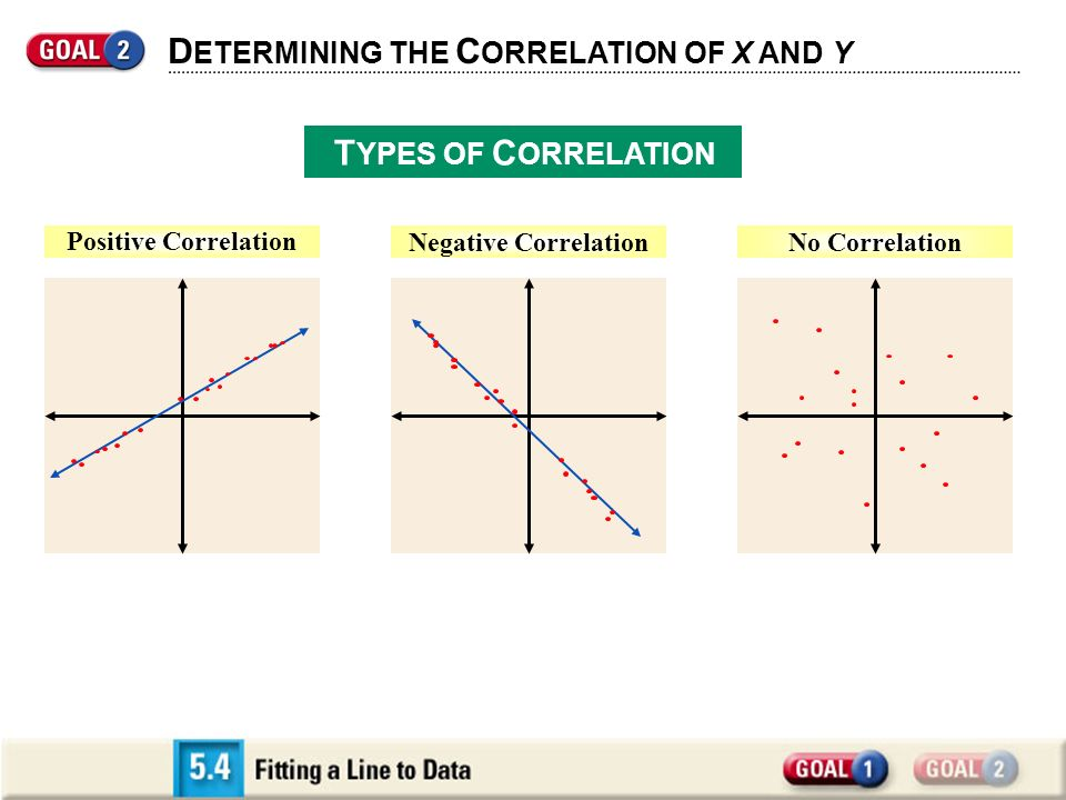 D ETERMINING THE C ORRELATION OF X AND Y T YPES OF C ORRELATION Positive Correlation No CorrelationNegative Correlation