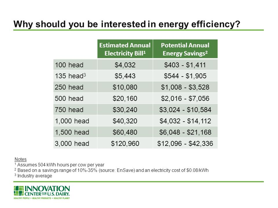 Estimated Annual Electricity Bill 1 Potential Annual Energy Savings 2 100 head$4,032$403 - $1,411 135 head 3 $5,443$544 - $1,905 250 head$10,080$1,008 - $3,528 500 head$20,160$2,016 - $7,056 750 head$30,240$3,024 - $10,584 1,000 head$40,320$4,032 - $14,112 1,500 head$60,480$6,048 - $21,168 3,000 head$120,960$12,096 - $42,336 Why should you be interested in energy efficiency.