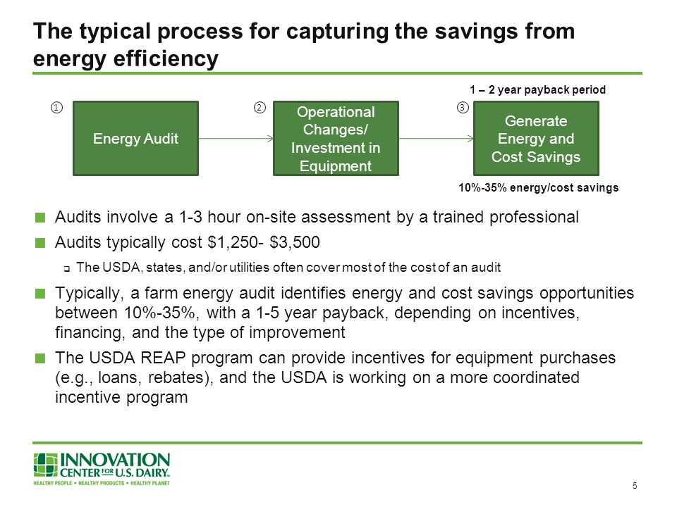 The typical process for capturing the savings from energy efficiency Audits involve a 1-3 hour on-site assessment by a trained professional Audits typically cost $1,250- $3,500 The USDA, states, and/or utilities often cover most of the cost of an audit Typically, a farm energy audit identifies energy and cost savings opportunities between 10%-35%, with a 1-5 year payback, depending on incentives, financing, and the type of improvement The USDA REAP program can provide incentives for equipment purchases (e.g., loans, rebates), and the USDA is working on a more coordinated incentive program 5 Energy Audit Operational Changes/ Investment in Equipment Generate Energy and Cost Savings 1 – 2 year payback period 10%-35% energy/cost savings 123