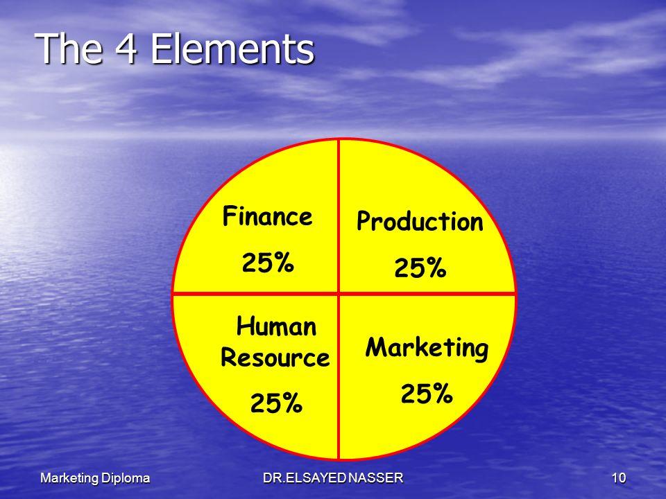 Marketing DiplomaDR.ELSAYED NASSER9 الموارد البشرية المال التسويق إنتاج والالات 4 عناصر رئيسية المشروع التجاري