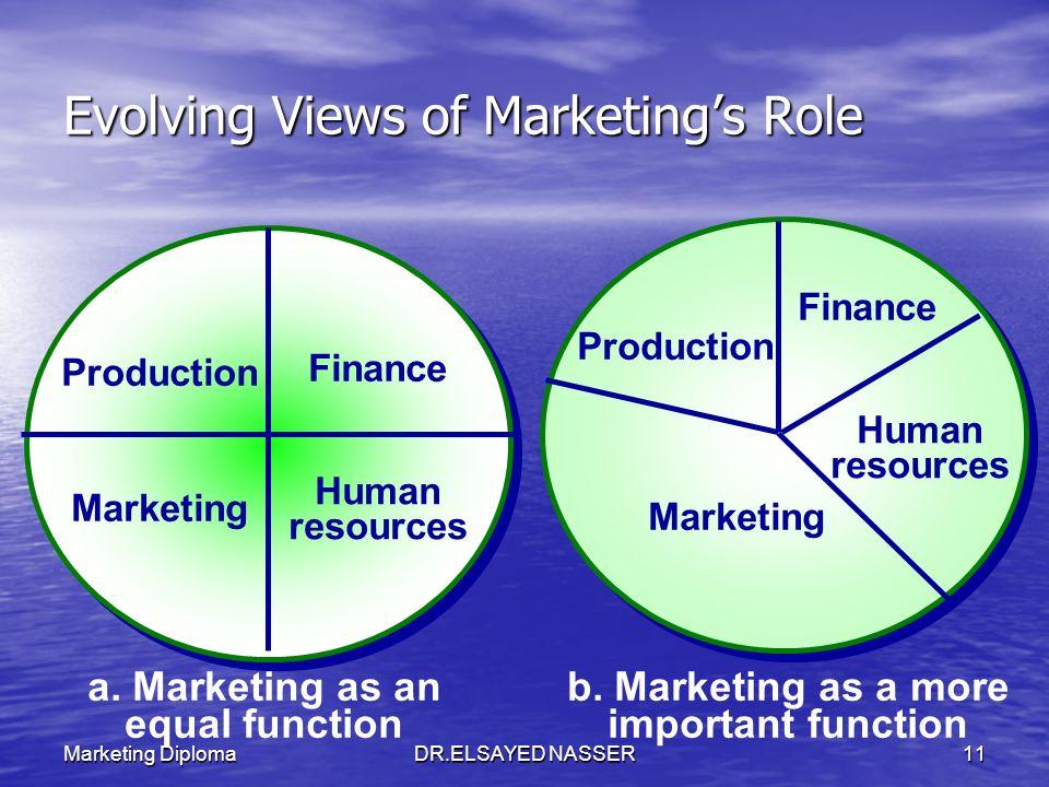 Marketing DiplomaDR.ELSAYED NASSER10 The 4 Elements Finance 25% Production 25% Human Resource 25% Marketing 25%