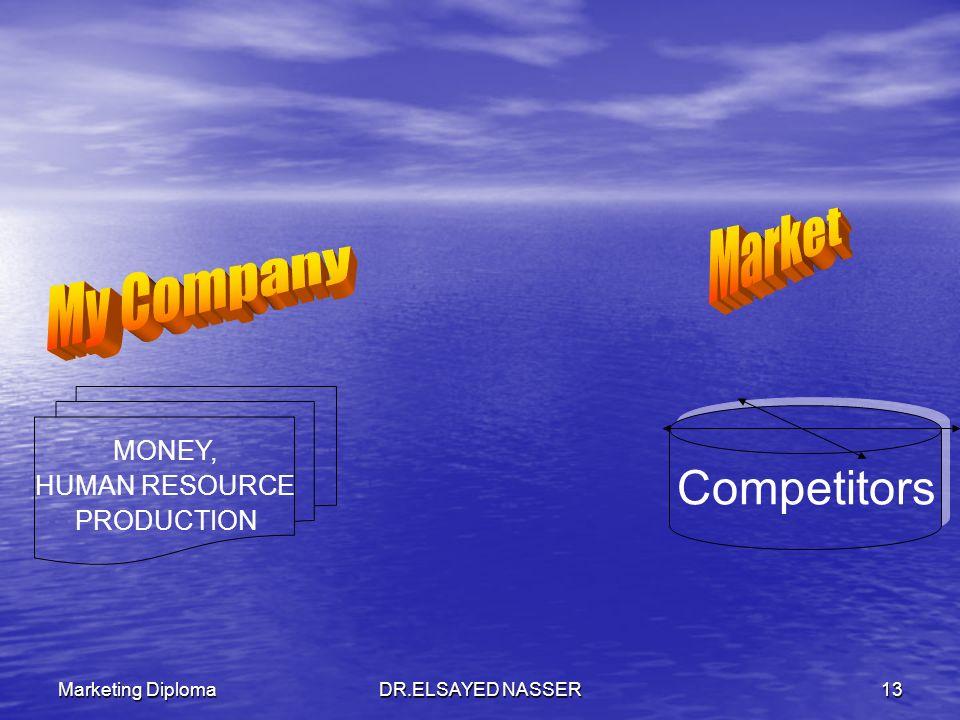 Marketing DiplomaDR.ELSAYED NASSER12 The Marketing Mix The Marketing Mix C Finance Marketing C Production Human Resource