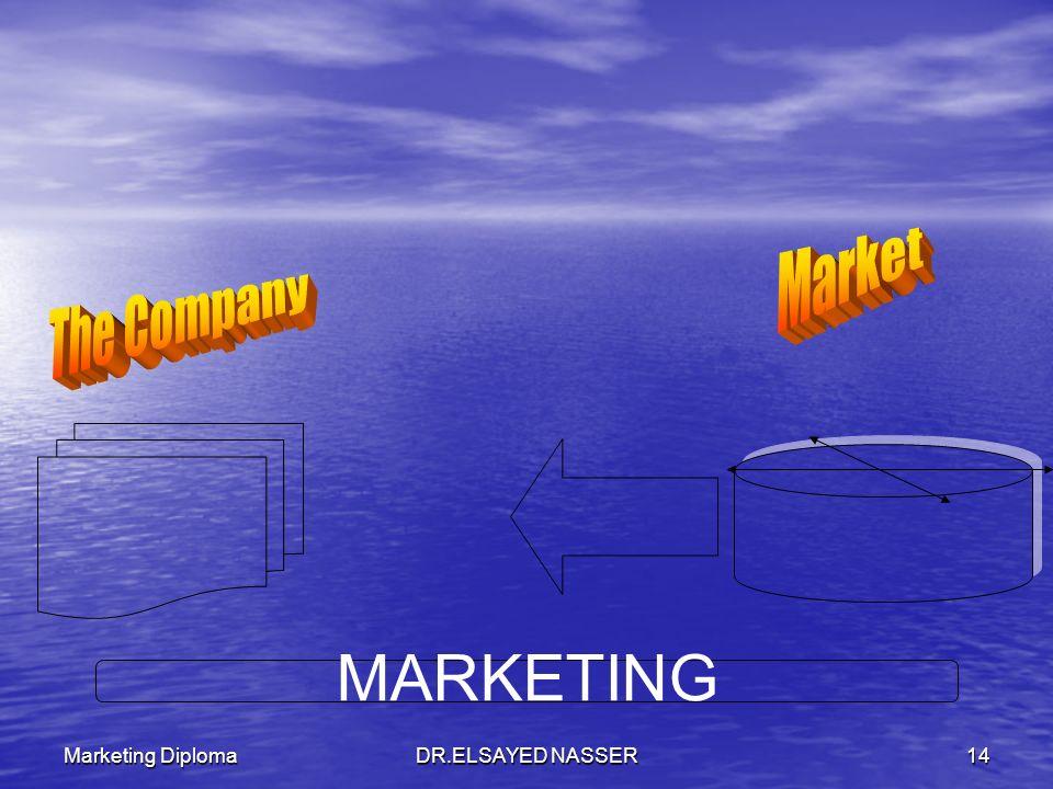 Marketing DiplomaDR.ELSAYED NASSER13 Competitors MONEY, HUMAN RESOURCE PRODUCTION