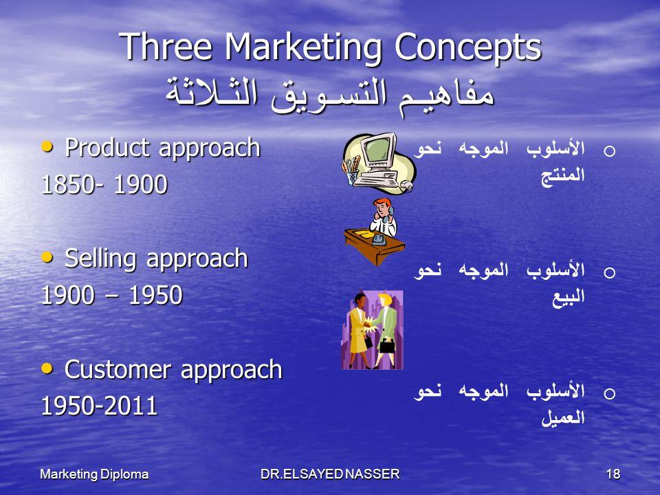 Marketing DiplomaDR.ELSAYED NASSER17 1-Marketing outlines Market, Needs, Wants,Demand Marketing Evolution Marketing & Selling Marketing & Selling 4 ps