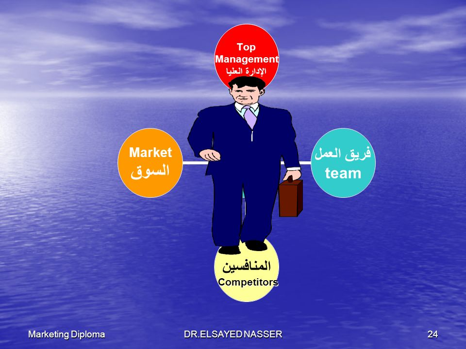 Marketing DiplomaDR.ELSAYED NASSER23 1. Old & honorable Profession 2. Everybody Is A Marketer 3. Difficult( complex, More customer wants) 4. Marketer