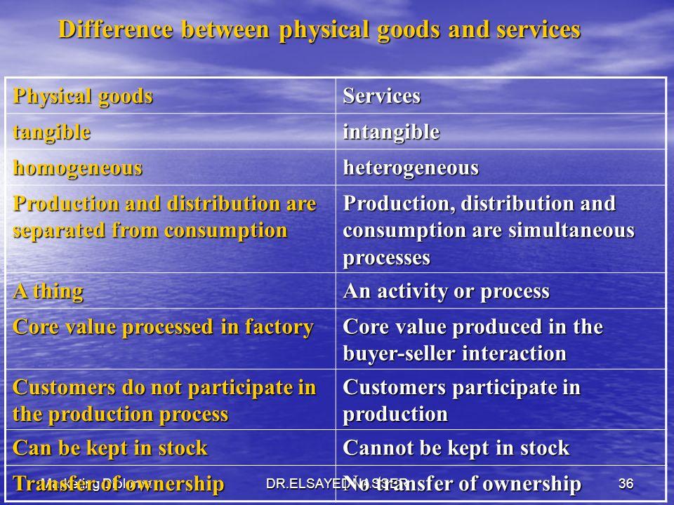 Marketing DiplomaDR.ELSAYED NASSER35 Product 1. Goods 2. Services 3. Idea