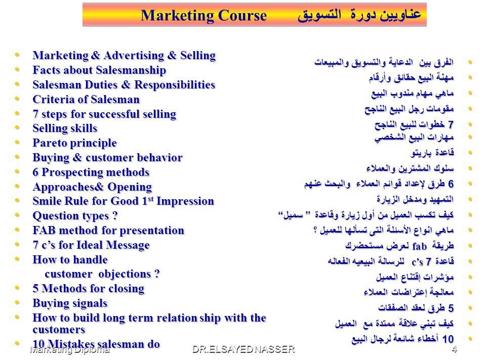 Marketing DiplomaDR.ELSAYED NASSER3 مقدمة عن التسويق مقدمة عن التسويق تاريخ علم التسويق تاريخ علم التسويق تقسيم السوق تقسيم السوق حاجات ورغبات العملاء