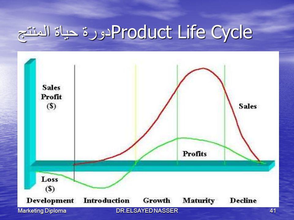 Marketing DiplomaDR.ELSAYED NASSER40 Marketing Mix Marketing mix ProductPricePlacePromotionProcess Physical evidence People