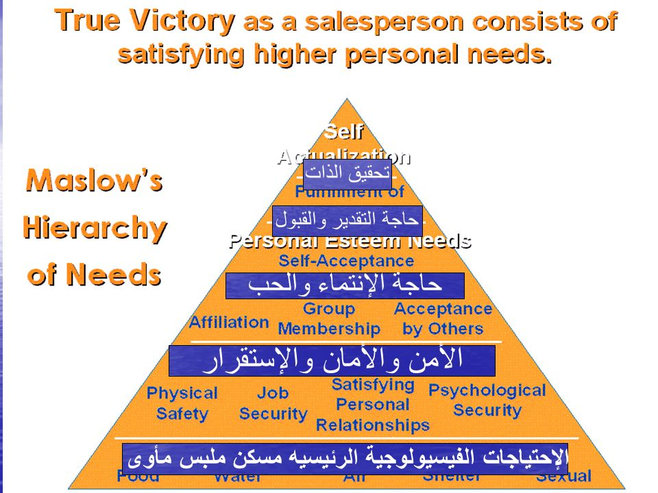 Marketing DiplomaDR.ELSAYED NASSER47 The PSSP Hierarchy of Needs Physiological Needs Safety Needs Social Needs Personal Needs