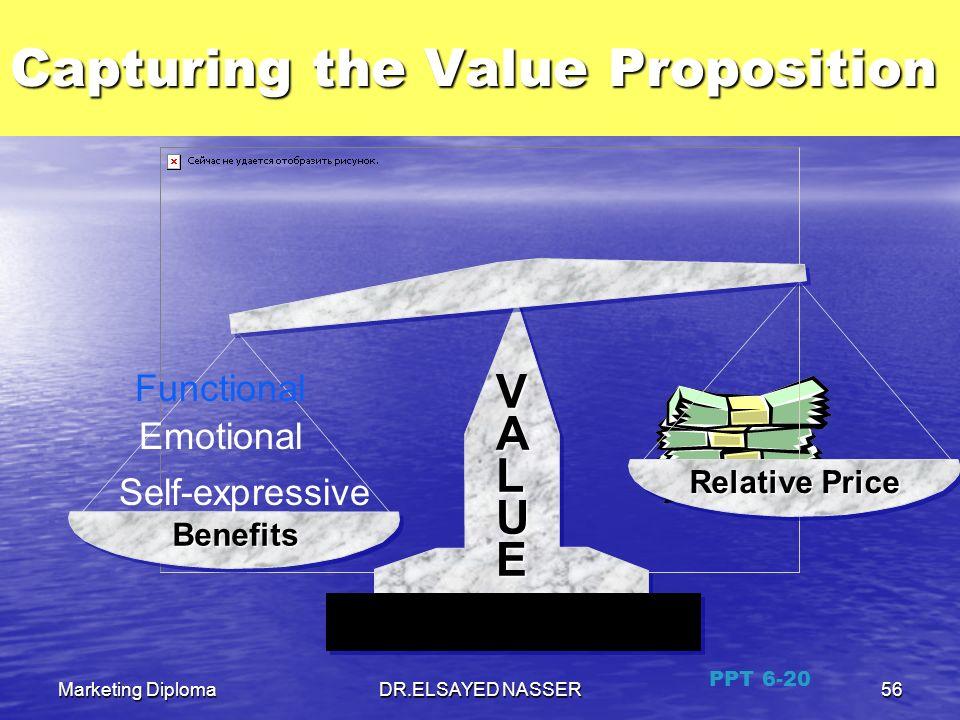 Marketing DiplomaDR.ELSAYED NASSER55 Value and Satisfaction Value = Benefits/Costs Value = Benefits/Costs Benefits = Functional Benefits + Benefits =