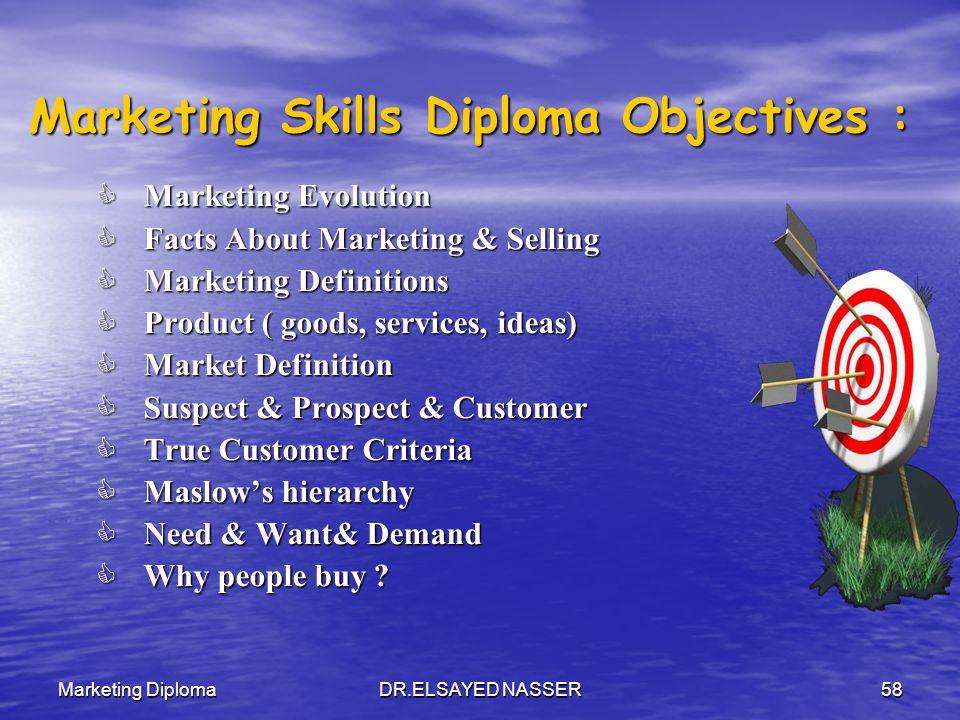 Marketing DiplomaDR.ELSAYED NASSER57 التسويق يشبع حاجات ورغبات البشر المتغيرة