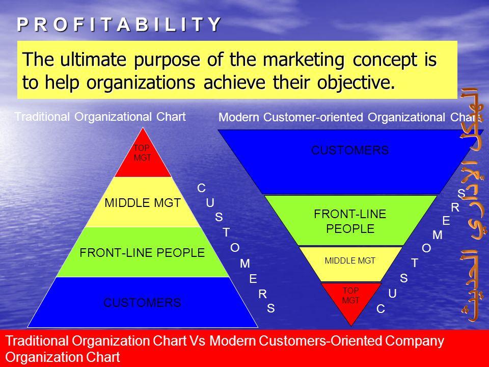 Marketing DiplomaDR.ELSAYED NASSER5 لماذا يشتري الناس ؟ لماذا يشتري الناس ؟ نموذج تحليل سوات لتحليل السوق نموذج تحليل سوات لتحليل السوق نموذج بورتر لت