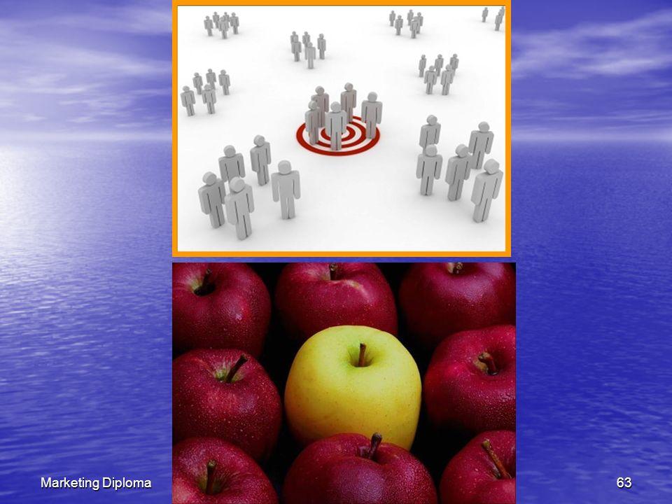 Marketing DiplomaDR.ELSAYED NASSER62 الاستهداف: الاسواق (الشرائح) التى سوف ننافس فيها التجزئة: تقسيم العملاء الى مجموعات على أسس مختلفة وضع المنتج: هي