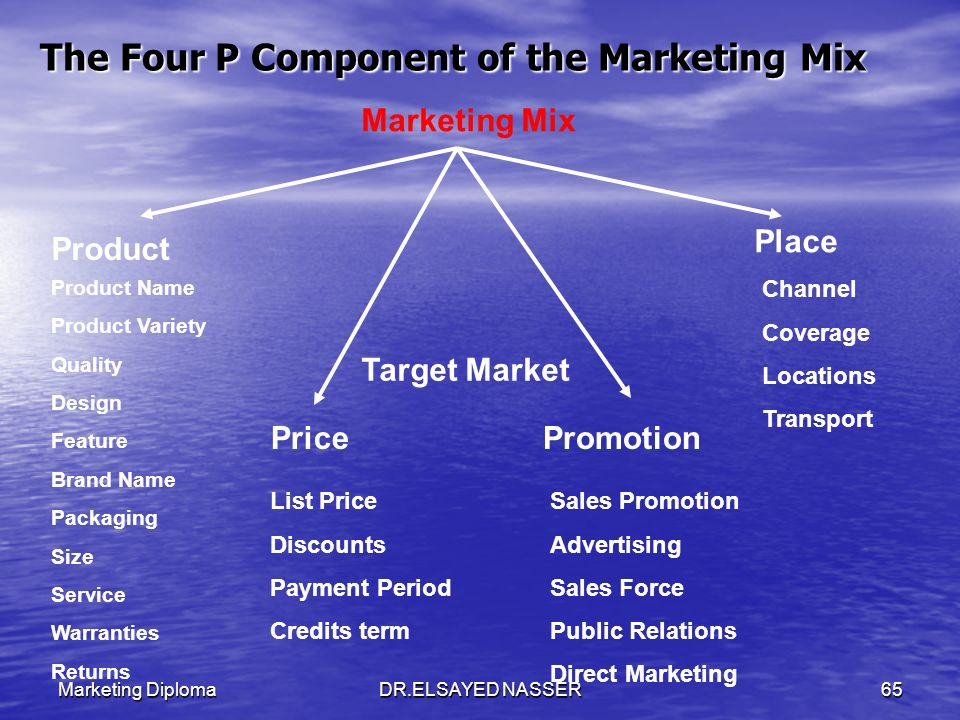 Marketing DiplomaDR.ELSAYED NASSER64 The 4Ps of Marketing Mix ProductPrice Place Promotion