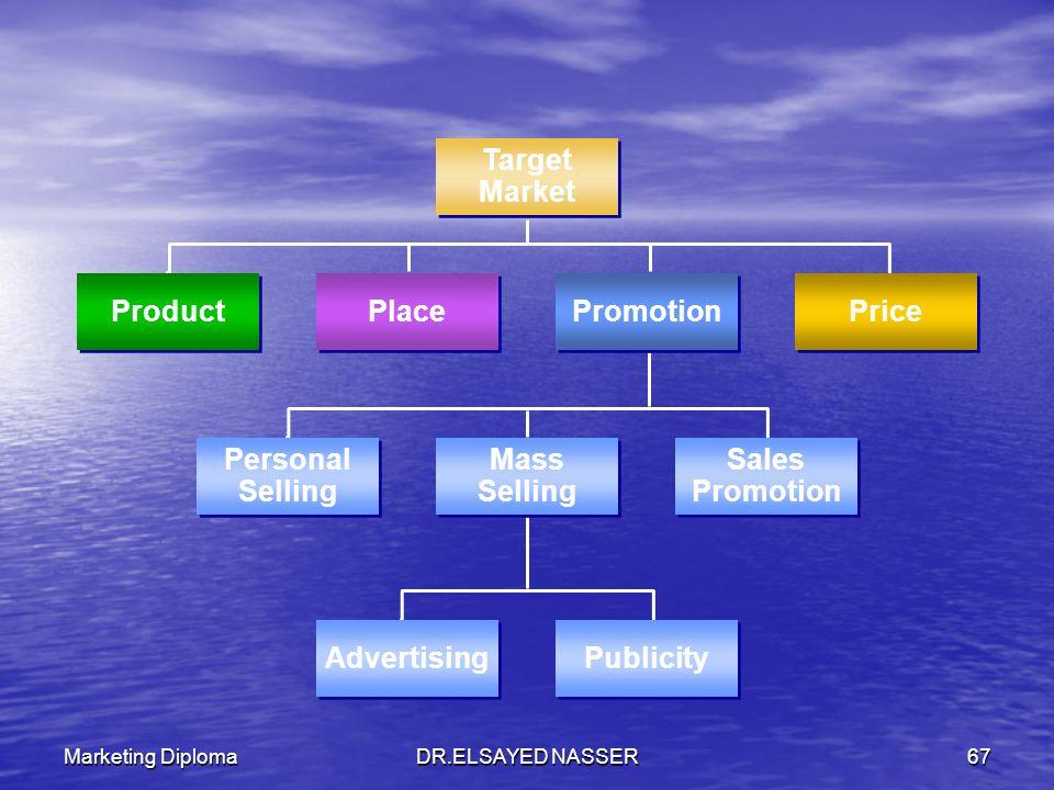 Marketing DiplomaDR.ELSAYED NASSER66 الإعلانات Advertising البيع الشخصي Personal Selling العلاقات العامة Public relations ترويج المبيعات Sales Promoti