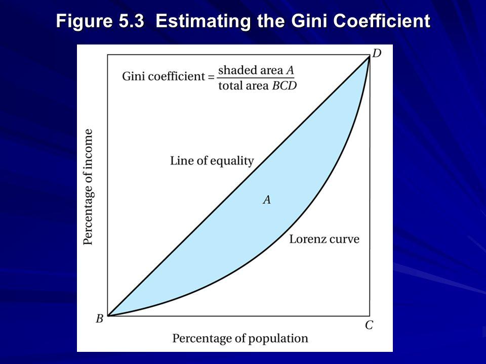 Figure 5.3 Estimating the Gini Coefficient