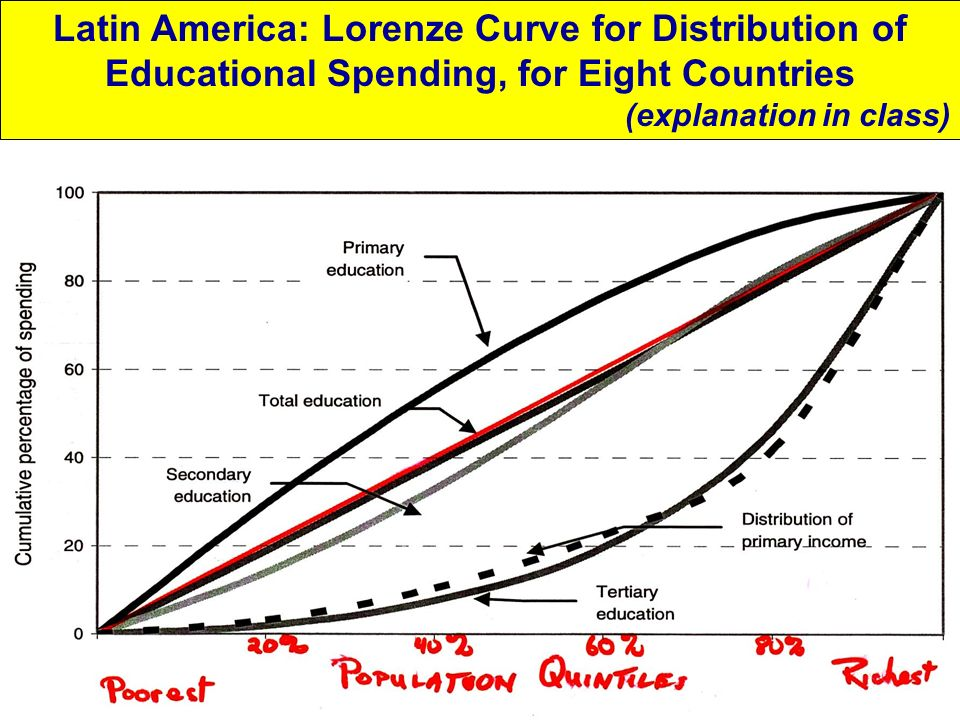 Latin America: Lorenze Curve for Distribution of Educational Spending, for Eight Countries (explanation in class)