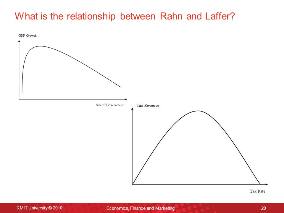 RMIT University © 2010 Economics, Finance and Marketing 20 What is the relationship between Rahn and Laffer