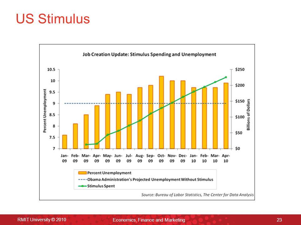 RMIT University © 2010 Economics, Finance and Marketing 23 US Stimulus