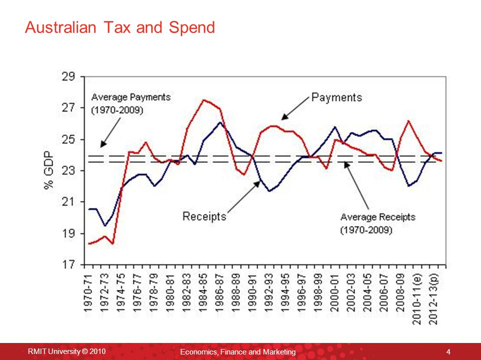 RMIT University © 2010 Economics, Finance and Marketing 4 Australian Tax and Spend