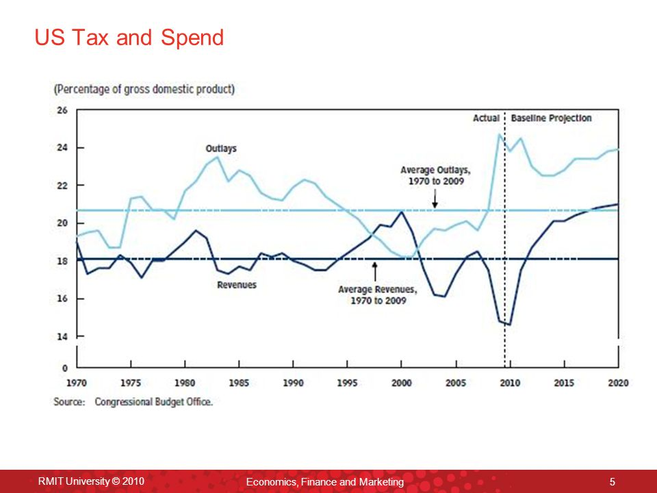 RMIT University © 2010 Economics, Finance and Marketing 5 US Tax and Spend